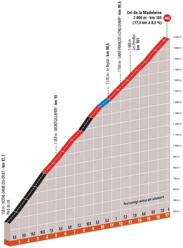 Этапы Критериума Дофине-2020