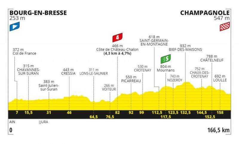Тур де Франс-2020, превью этапов: 19 этап, Бург-ан-Брес - Шампаньоль