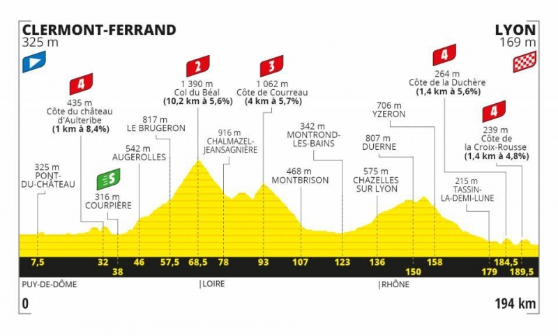 Тур де Франс-2020, превью этапов: 14 этап, Клермон-Ферран - Лион