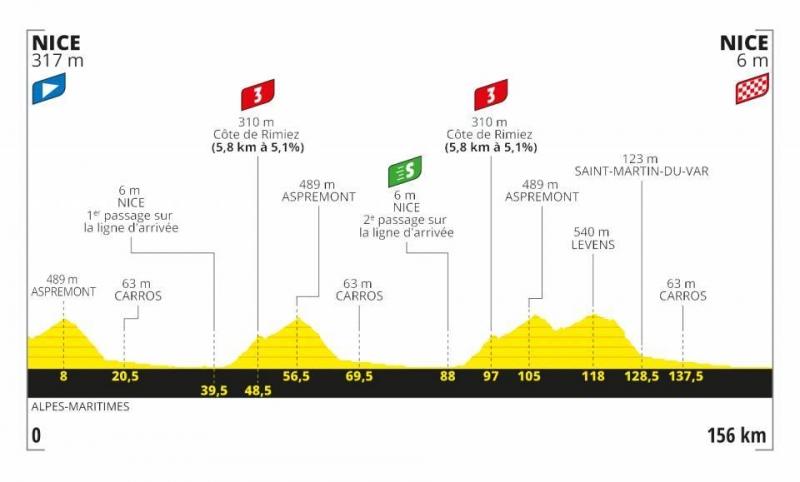 Тур де Франс-2020, превью этапов: 1 этап, Ницца - Ницца