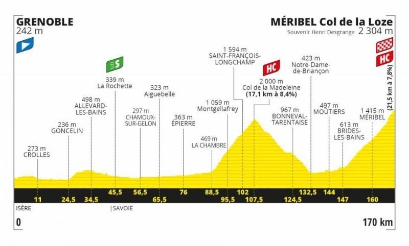 Тур де Франс-2020. Альтиметрия маршрута
