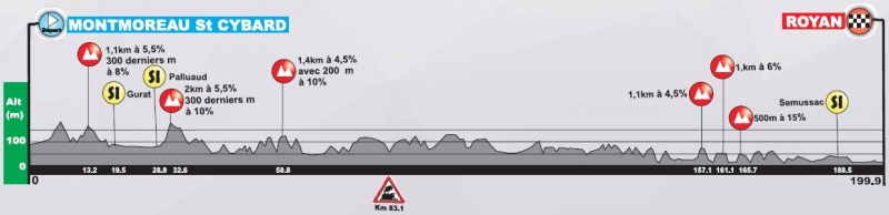 Tour Poitou-Charentes-2020. Этап 1