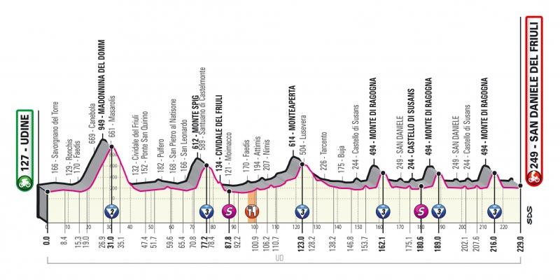 Джиро д'Италия-2020, превью этапов: 16 этап, Удине - Сан-Даниеле-дель-Фриули