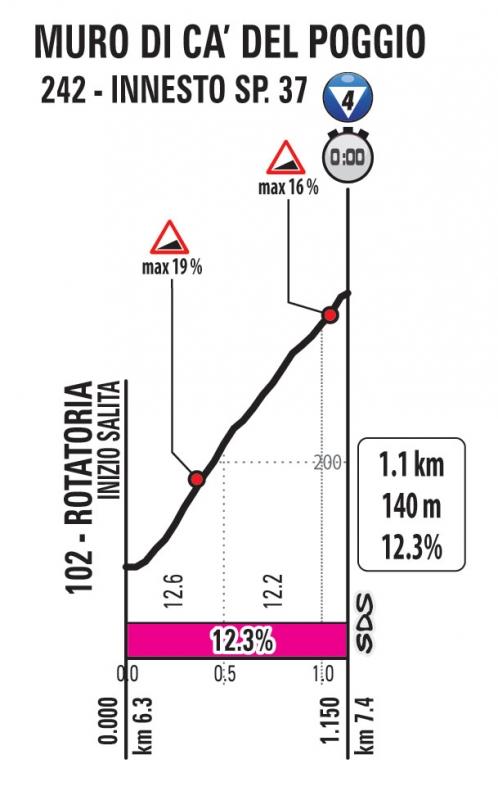 Джиро д'Италия-2020. Альтиметрия маршрута