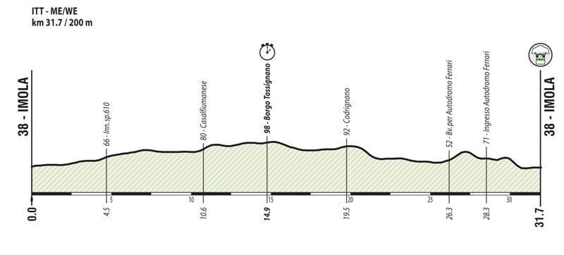 Чемпионат мира-2020 по велоспорту на шоссе в Имоле. Индивидуальная разделка. Превью