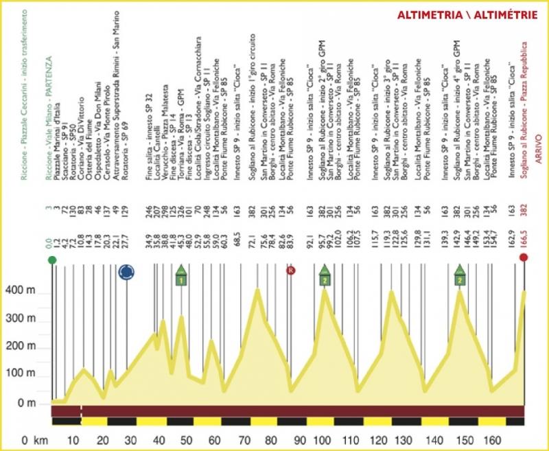 Settimana Internazionale Coppi e Bartali - 2020. Этап 2