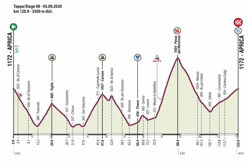 Giro Ciclistico d'Italia-2020. Этап 8