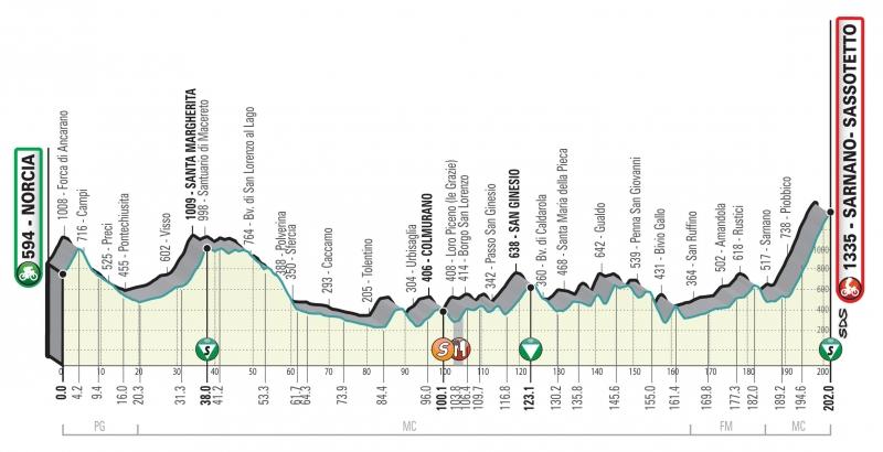Тиррено-Адриатико-2020: маршрут