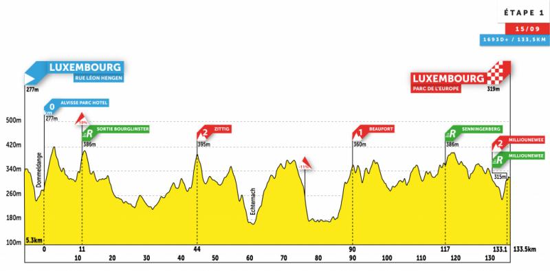 Skoda-Tour de Luxembourg-2020. Этап 1
