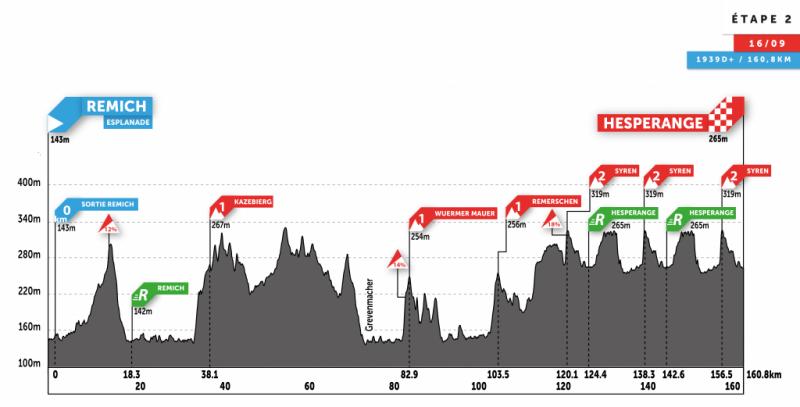 Skoda-Tour de Luxembourg-2020. Этап 2