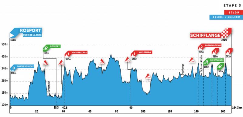 Skoda-Tour de Luxembourg-2020. Этап 3
