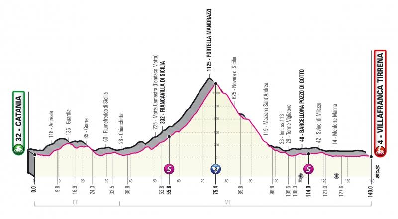 Джиро д'Италия-2020, превью этапов: 4 этап, Катания - Виллафранка-Тиррена