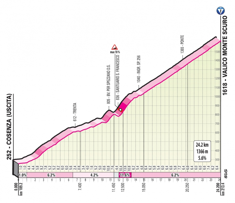 Джиро д'Италия-2020, превью этапов: 5-й этап. Милето - Камильятелло-Силано