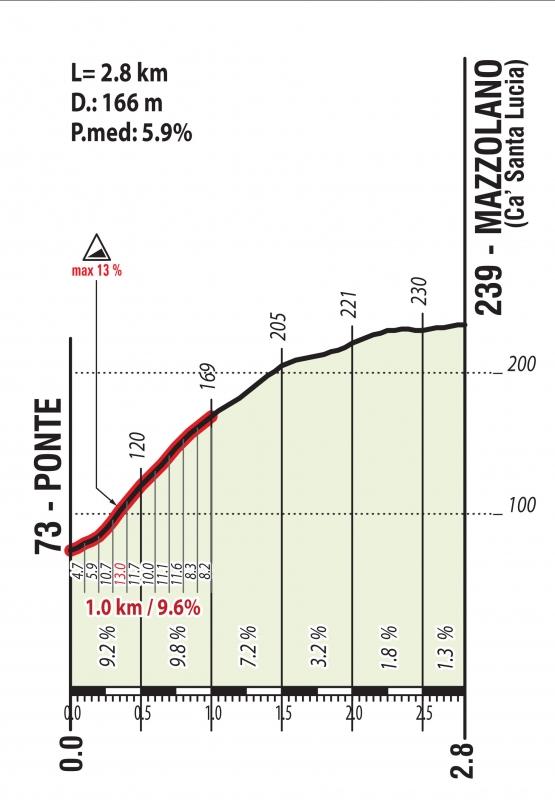 Чемпионат мира-2020 по велоспорту на шоссе в Имоле. Групповая гонка. Мужчины. Превью