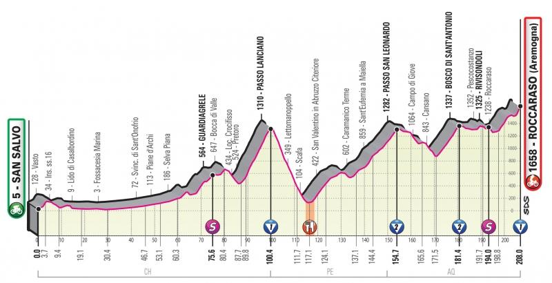 Джиро д'Италия-2020, превью этапов: 9 этап, Сан-Сальво - Роккаразо