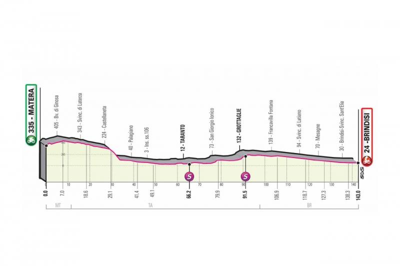 Джиро д'Италия-2020, превью этапов: 7 этап, Матера - Бриндизи