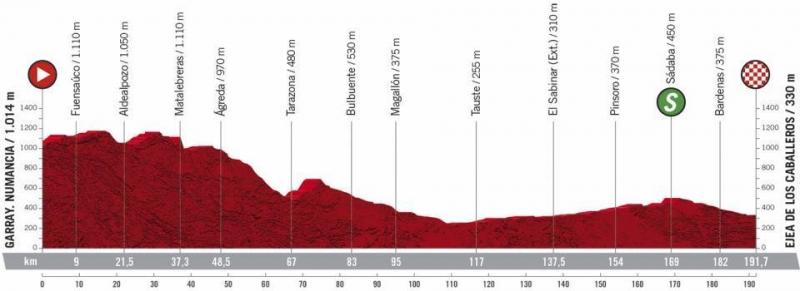 Вуэльта Испании-2020, превью этапов: 4 этап, Гаррай - Эхеа-де-лос-Кабальерос