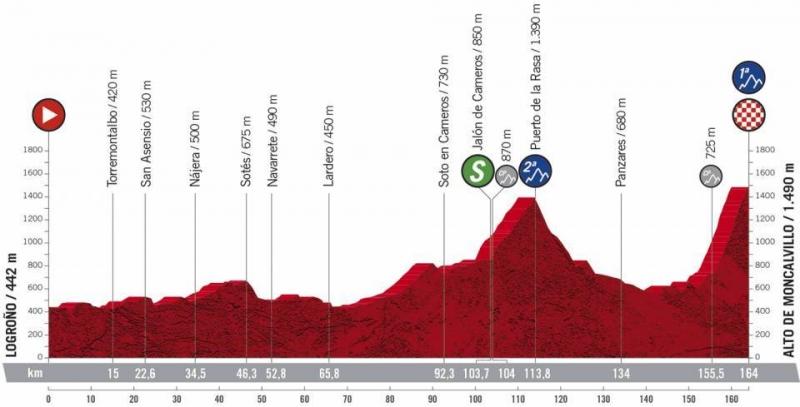 Вуэльта Испании-2020, превью этапов: 8 этап, Логроньо - Альто де Монкальвильо