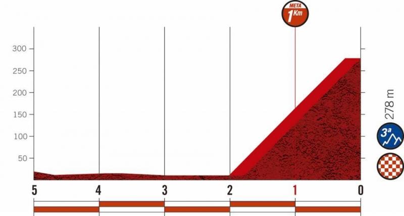 Вуэльта Испании-2020, превью этапов: 13 этап, Мурос - Мирадор де Эсаро