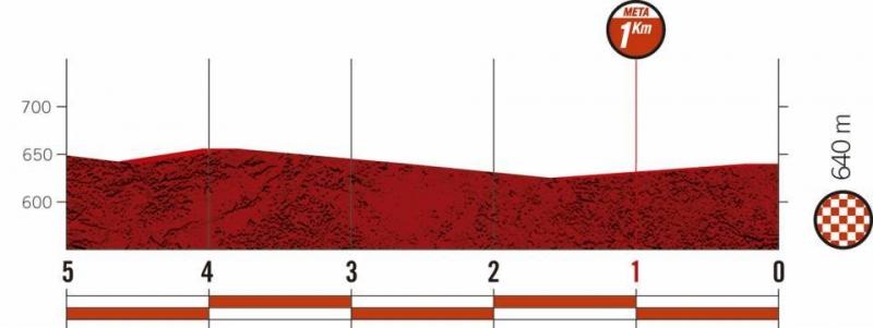 Вуэльта Испании-2020, превью этапов: 18 этап, Ипподром де ла Сарсуэла  - Мадрид
