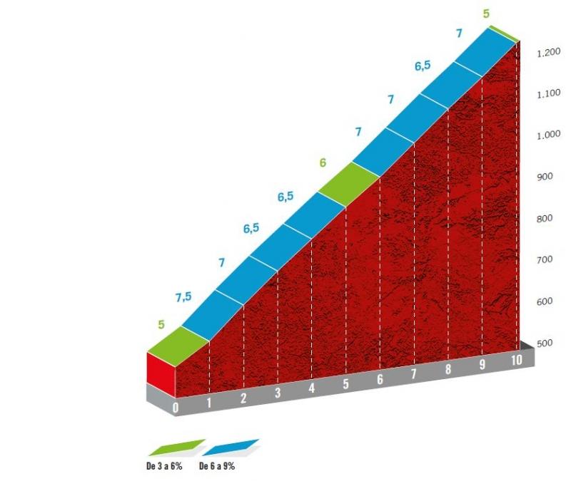 Вуэльта Испании-2020, превью этапов: 17 этап, Секерос - Ла-Коватилья