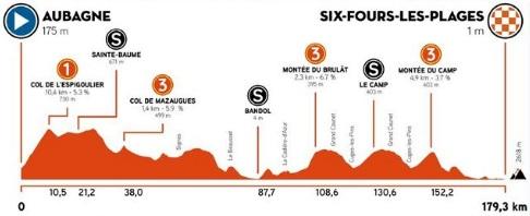 Тур Прованса-2021. Этап 1