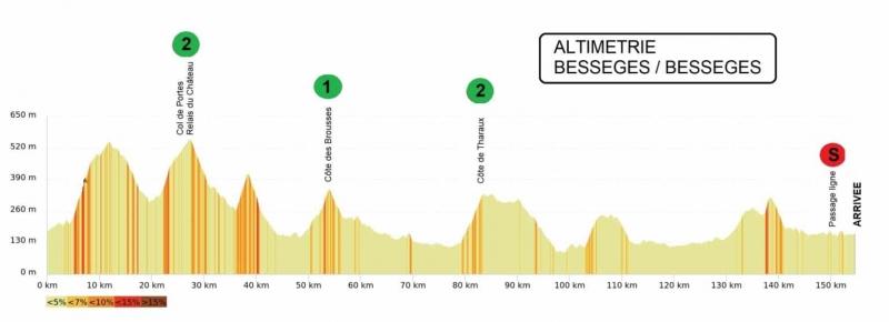 Etoile de Besseges - Tour du Gard-2021. Этап 3