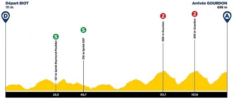 Tour des Alpes Maritimes et du Var-2021. Этап 1