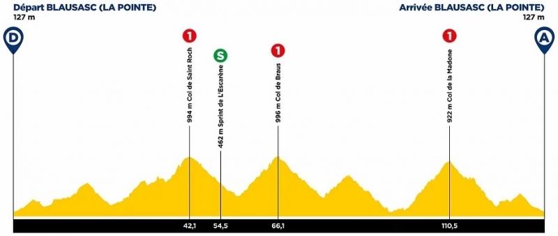 Tour des Alpes Maritimes et du Var-2021. Маршрут