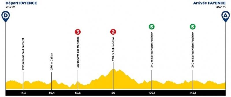 Tour des Alpes Maritimes et du Var-2021. Этап 2