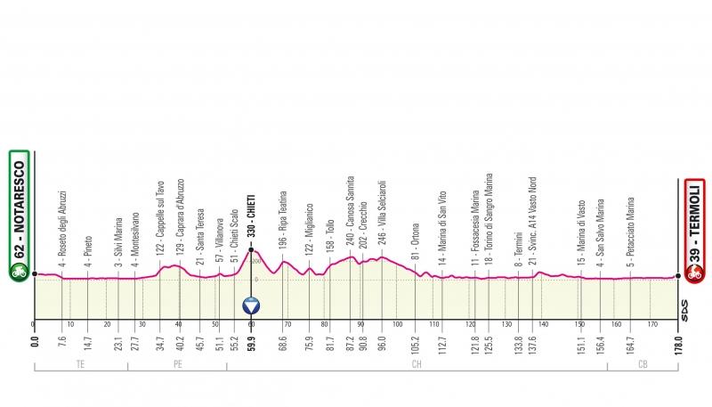Презентация маршрута Джиро д'Италия-2021
