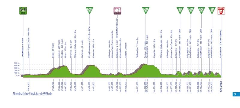 Trofeo Laigueglia-2021
