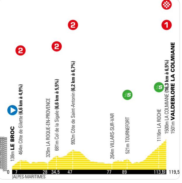 Изменён маршрут двух финальных этапов велогонки Париж-Ницца-2021