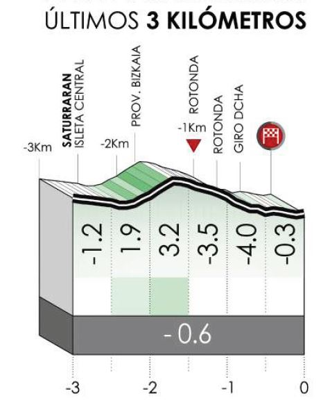 Тур Страны Басков-2021. Превью