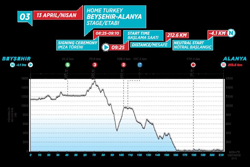 Тур Турции-2021. Этап 3