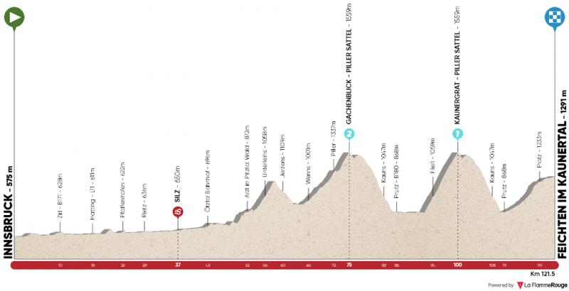 Тур Альп-2021. Маршрут