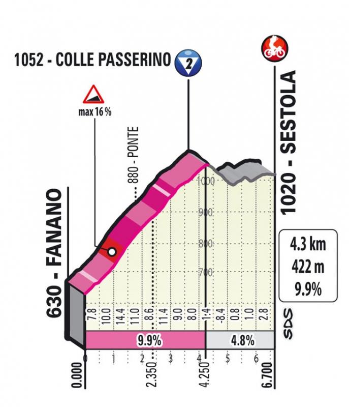 Джиро д'Италия-2021, превью этапов: 4 этап, Пьяченца - Сестола