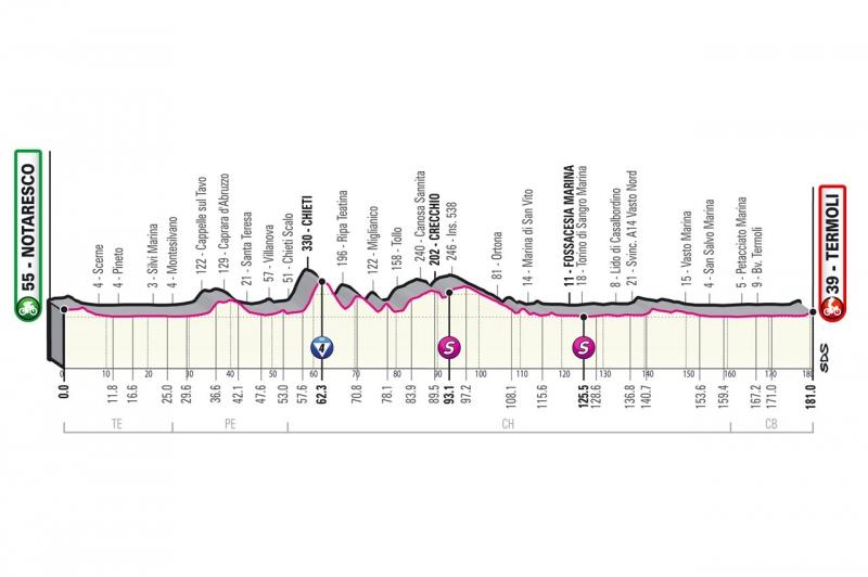 Джиро д'Италия-2021, превью этапов: 7 этап, Нотареско - Термоли