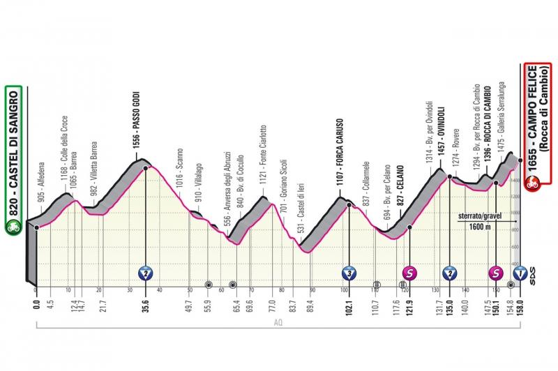 Джиро д'Италия-2021, превью этапов: 9 этап, Кастель-ди-Сангро - Кампо Феличе