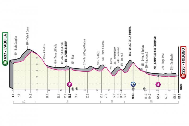 Джиро д'Италия-2021, превью этапов: 10 этап, Л'Акуила - Фолиньо