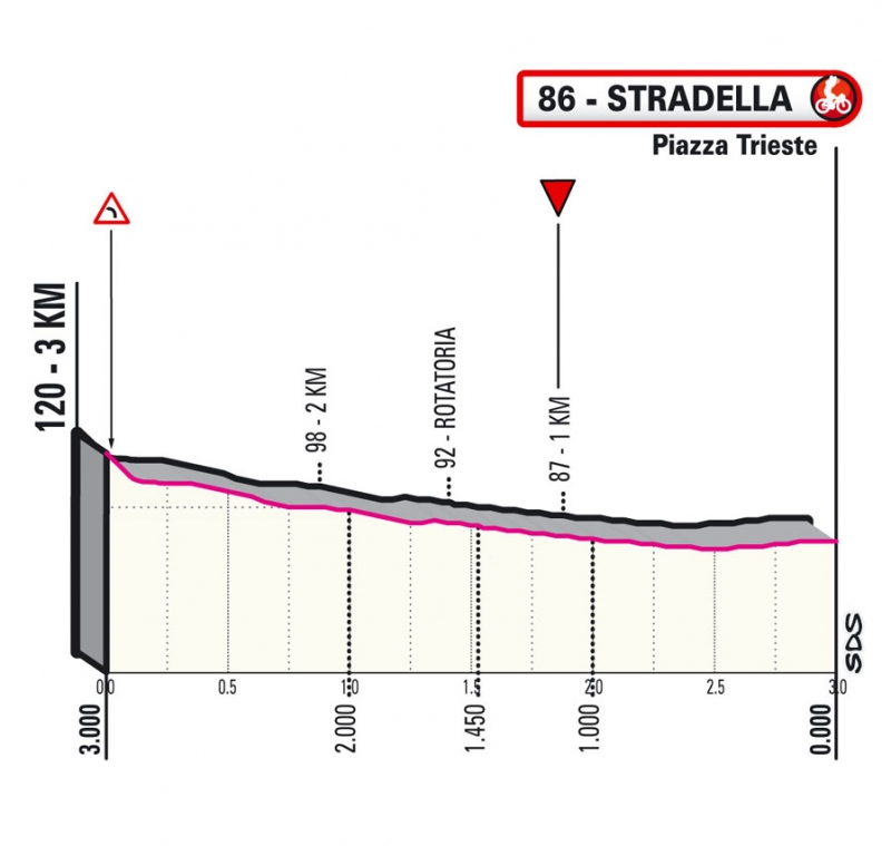 Джиро д'Италия-2021, превью этапов: 18 этап, Роверето - Страделла