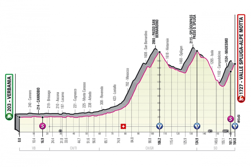 Джиро д'Италия-2021. Альтиметрия маршрута