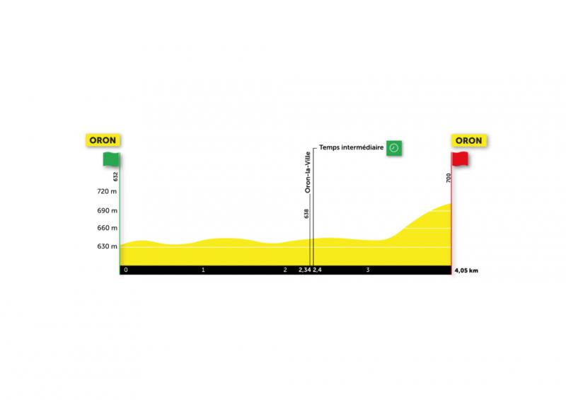 Тур Романдии-2021. Маршрут и участники