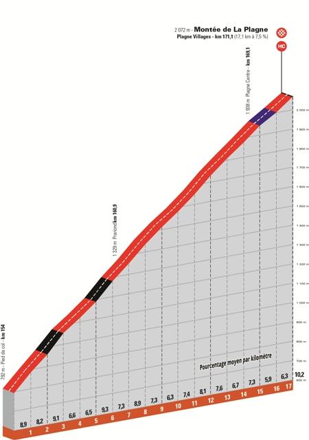 Критериум Дофине-2021. Маршрут