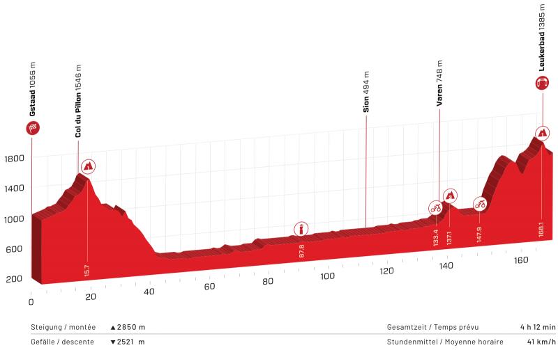 Тур Швейцарии-2021. Маршрут
