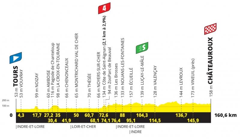 Тур де Франс-2021, превью этапов: 6 этап, Тур - Шатору