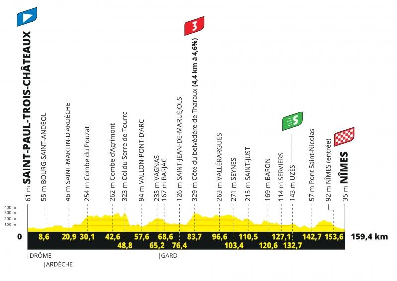 Тур де Франс-2021, превью этапов: 12 этап, Сен-Поль-Труа-Шато - Ним