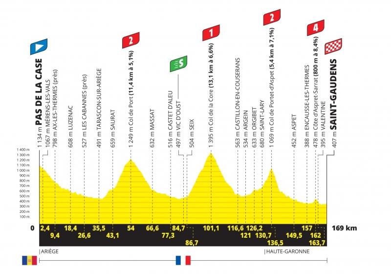Тур де Франс-2021, превью этапов: 16 этап, Пас-де-ла-Каса - Сен-Годенс