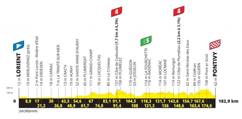 Тур де Франс-2021, превью этапов: 3 этап, Лорьян - Понтиви