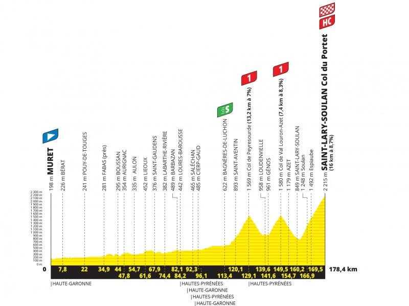 Тур де Франс-2021, превью этапов: 17 этап, Мюре - Сен-Лари-Сулан Коль-дю-Порте
